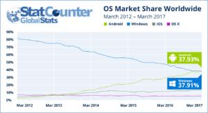 Operating System worldwide market share